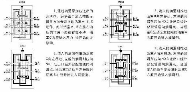 kl系列单线递进式分配器(7/14/21mpa)
